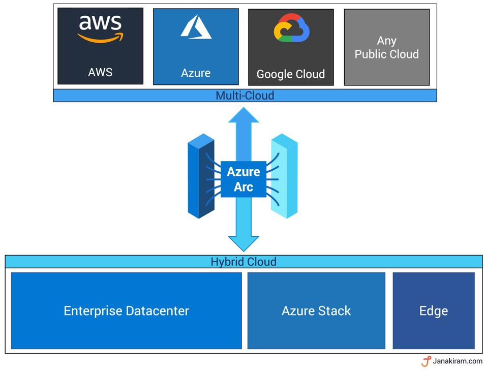Azure Arc for Hybrid and Multi-Cloud Deployments