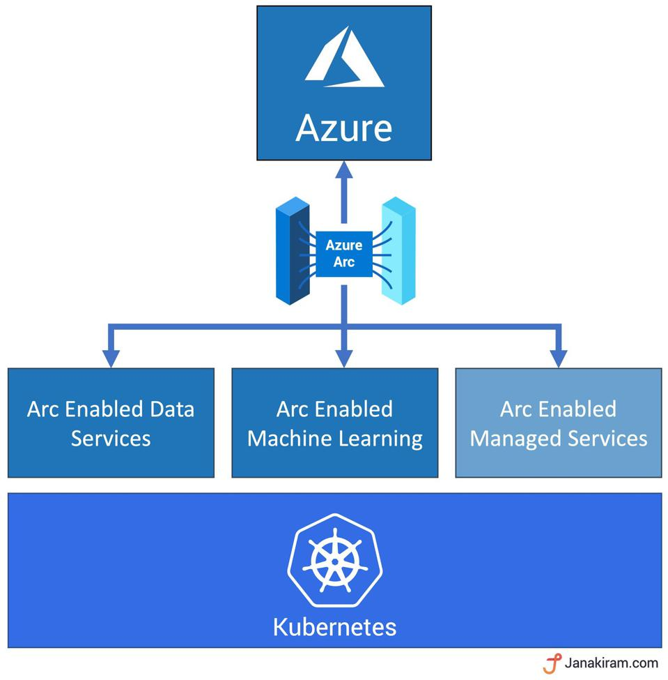 Kubernetes as the foundation for Azure Arc enabled managed services
