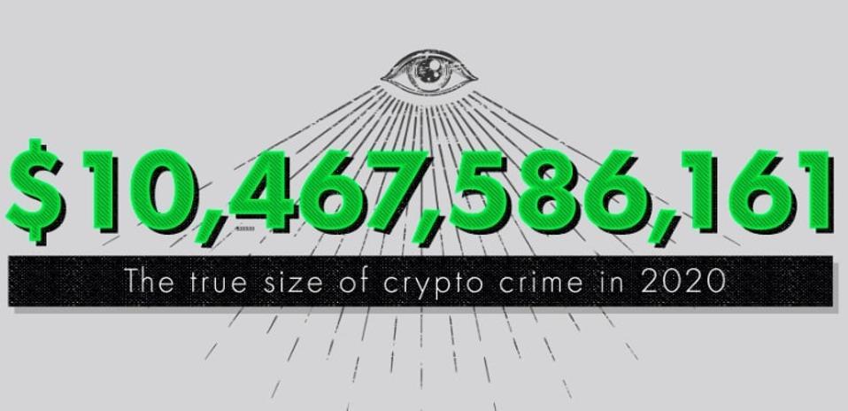 Crypto Crime's True Scale