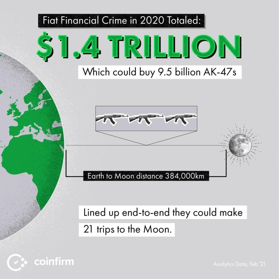 Fiat Financial Crime