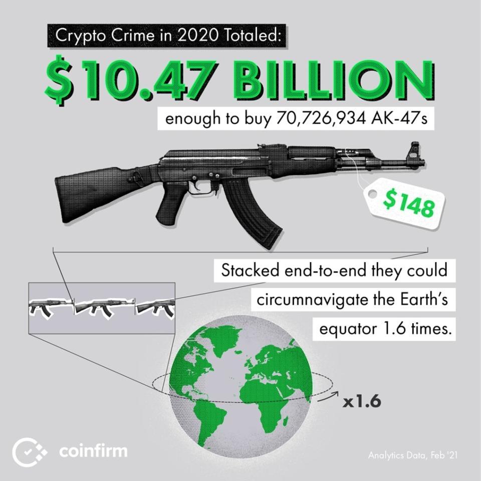 Crypto Crime 2020