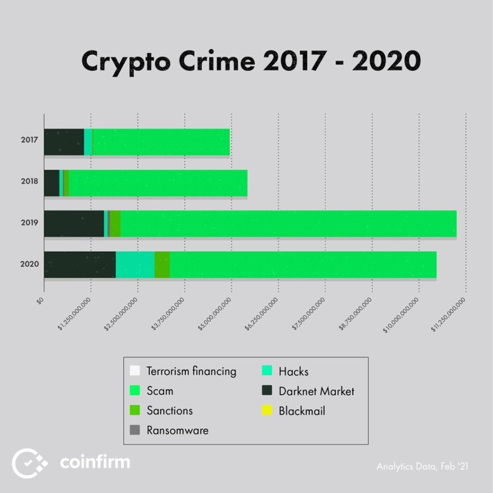 Crypto Crime '17 - '20