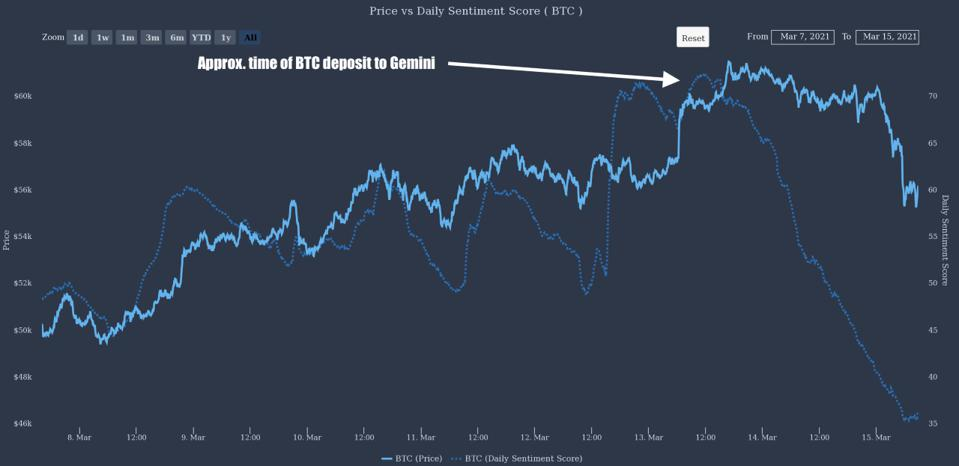 Chart showing time of bitcoin deposit to the Gemini exchange