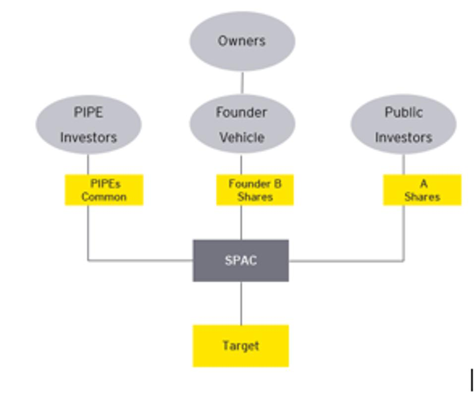 A corporate organizational chart for SPACs
