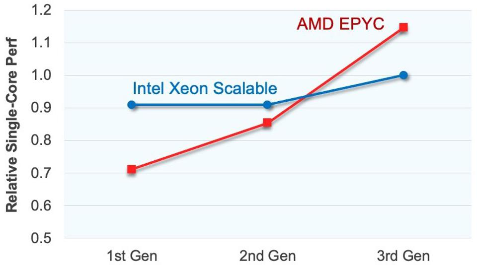 AMD's third-generation EPYC processor leads Intel by 15% in single-core performance.