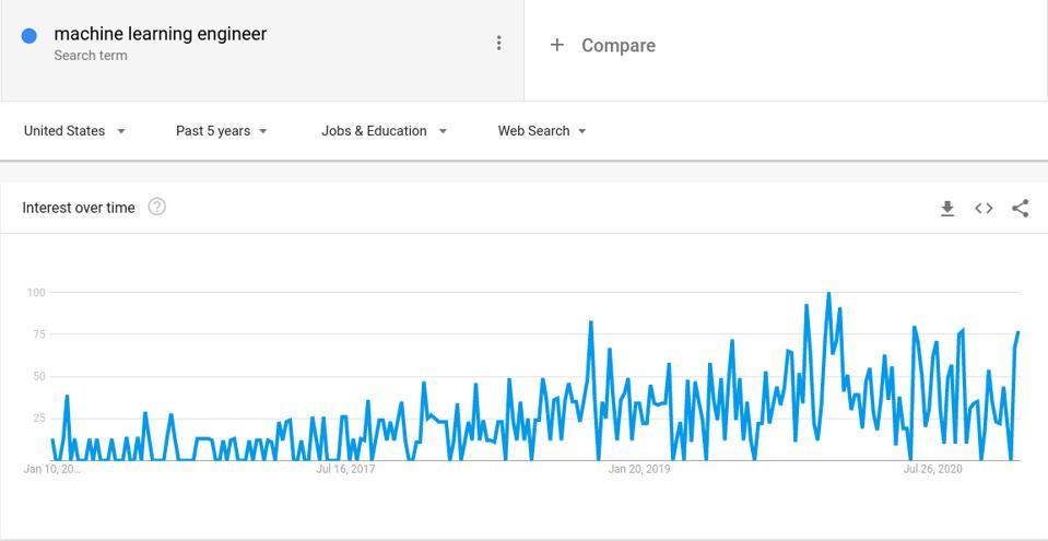 Google trends machine learning engineering jobs demans
