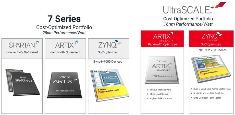 Xilinx Is Expanding Its Cost-Optimized Portfolio