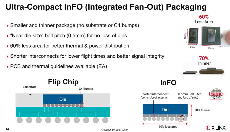 Integrated Fan-Out Packaging Technology.