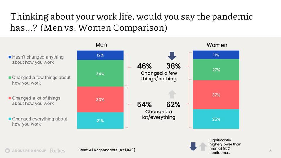 62% of women report a lot/everything has changed about the way they work vs. 54% of men.