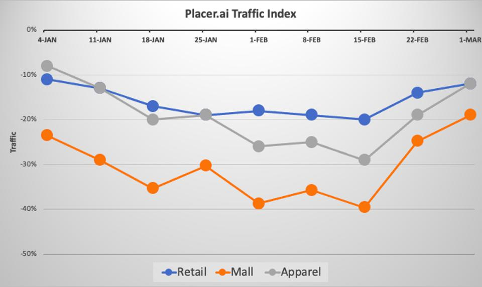 graph showing store visit traffic in january through Mar