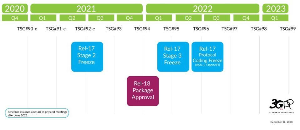 3GPP's Release timeline.