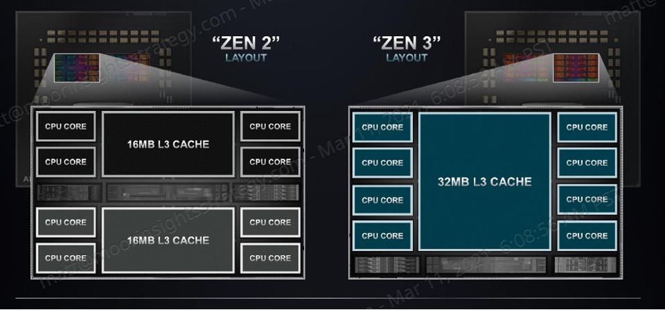 AMD Zen Gen 3 Core Complex