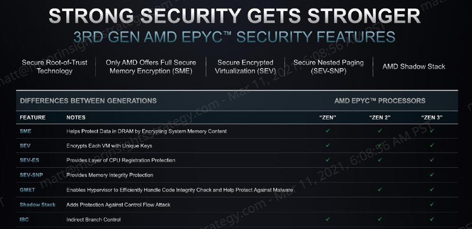 New security features for 3rd Gen AMD EPYC.