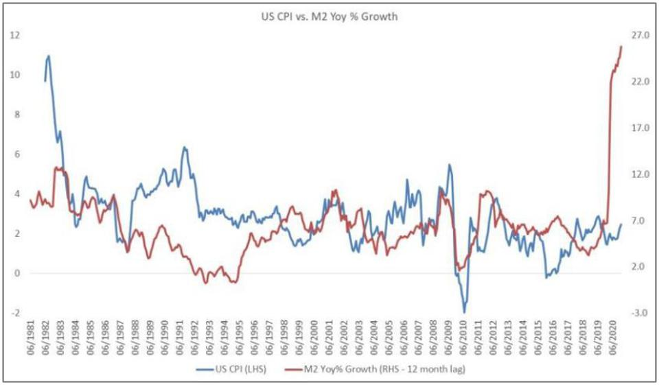 US consumer price inflation is positively correlated with money supply growth.