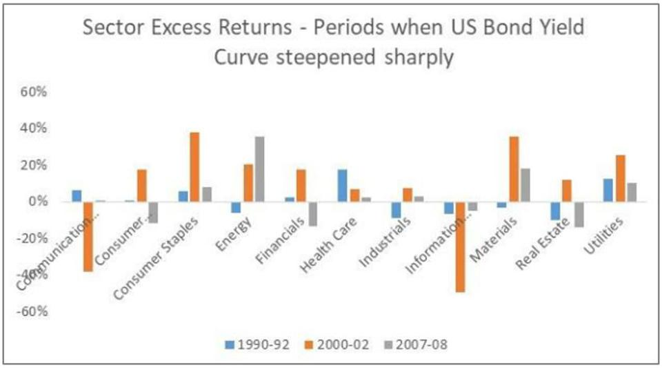 Sector leadership in previous curve steepening environments.
