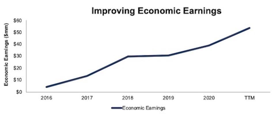 JOUT Economic Earnings
