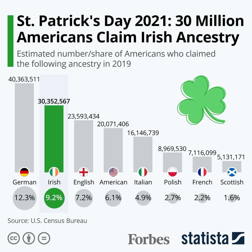 St. Patrick's Day 2021: 30 Million Americans Claim Irish Ancestry
