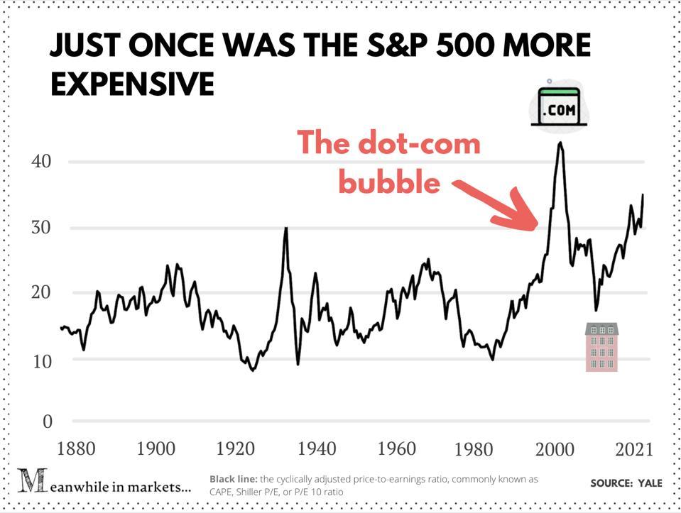 CAPE, Shiller P/E of the S&P 500