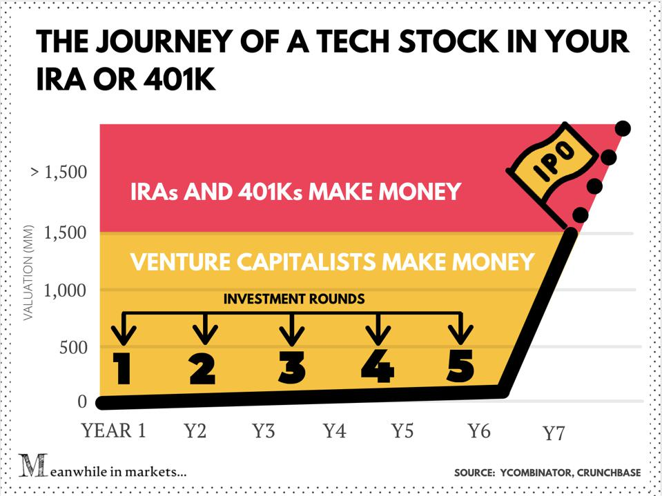 Infographic: the journey of a tech stock