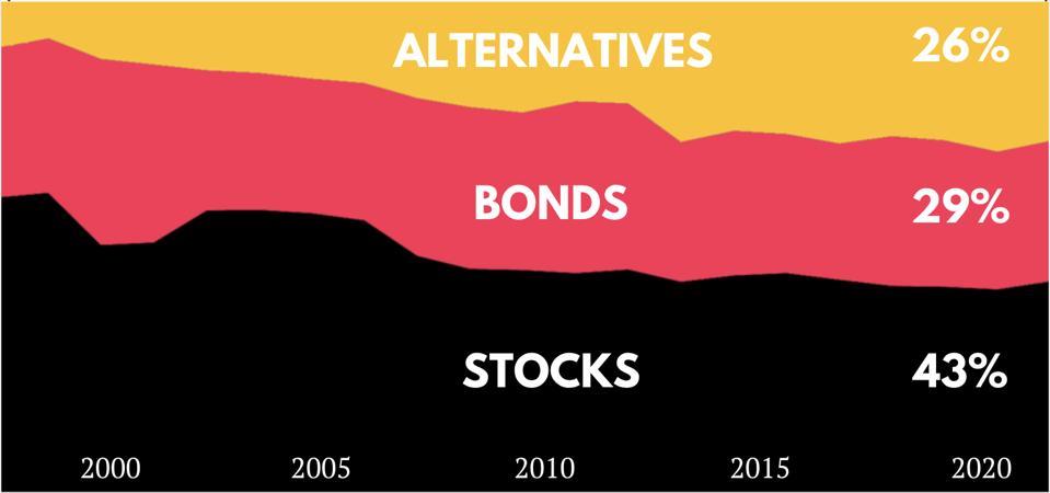 Asset allocation of institutional investors