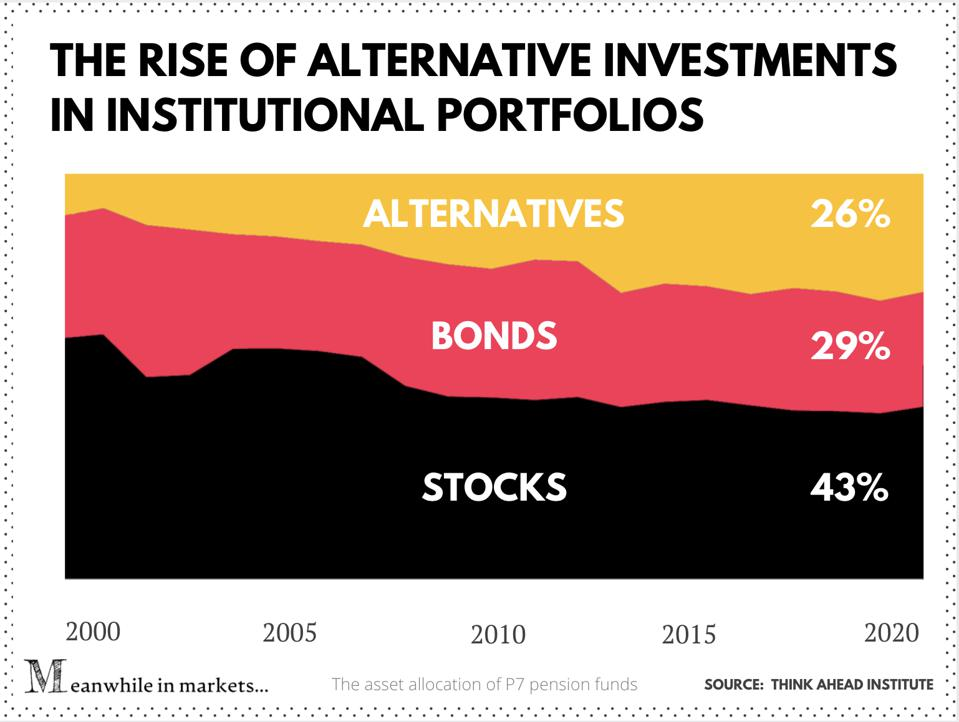 The asset allocation of P7 pension funds