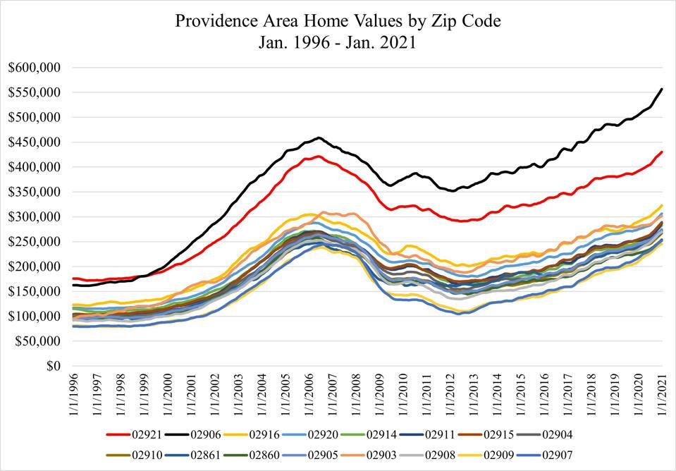 Figure of Providence housing prices by zip code from 1996 to 2021.