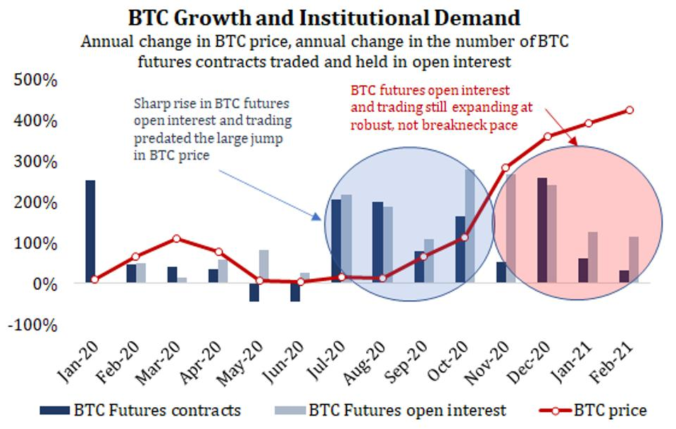 Institutions Bet Big On Bitcoin