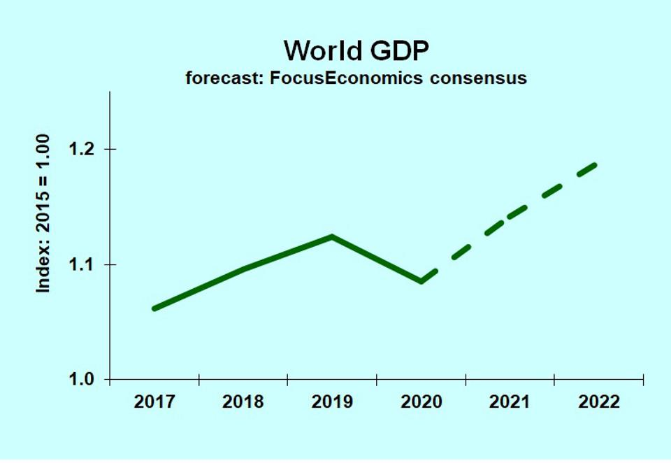 Chart jof world economy 2017-2022