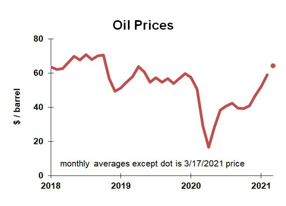 Chart of oil prices from 2018 through March 2021