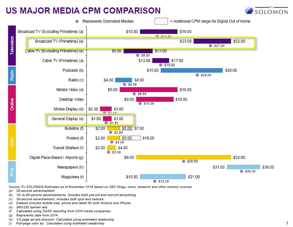 comparaison des principaux CPM médias