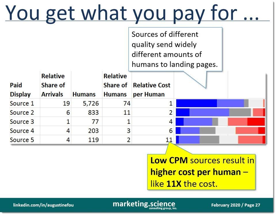 comparaison des CPM humains (hCPM) entre différentes sources d'annonces graphiques