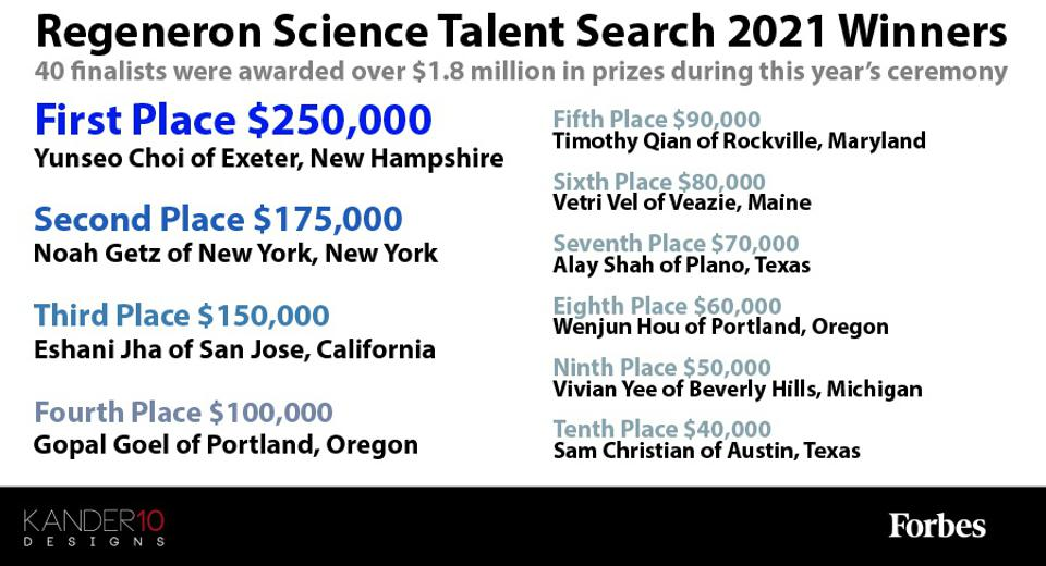 A list of the top ten winners at the Regeneron Science Talent Search 2021