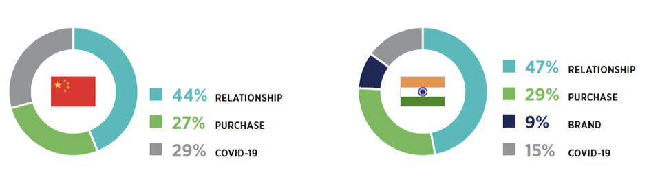 2020 X Index results for China and India