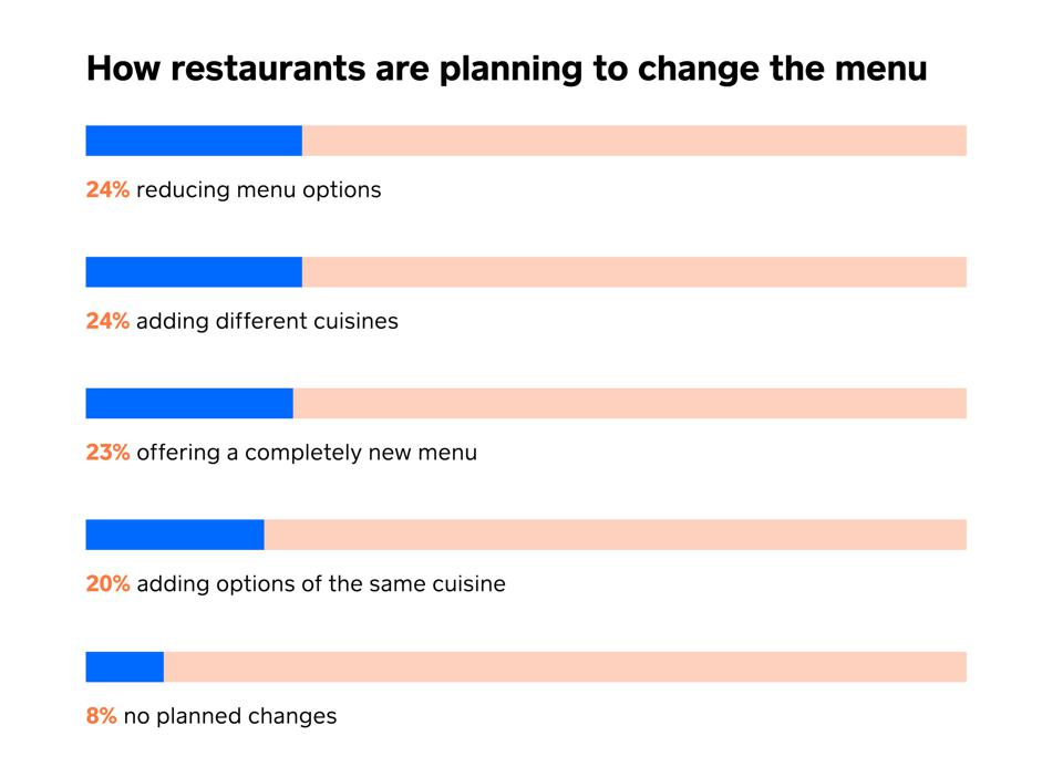 How restaurants are planning to change the menu