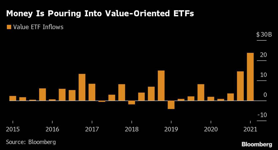 Value oriented ETFs are seeing strong inflows in 2021.