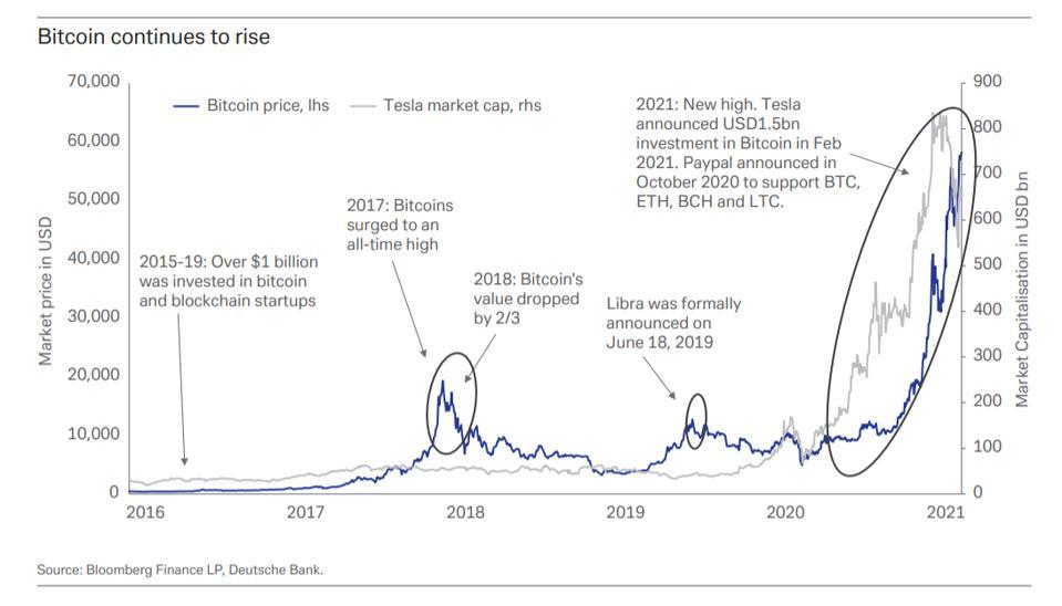 bitcoin, bitcoin price, crypto, Tesla, Deutsche Bank, chart