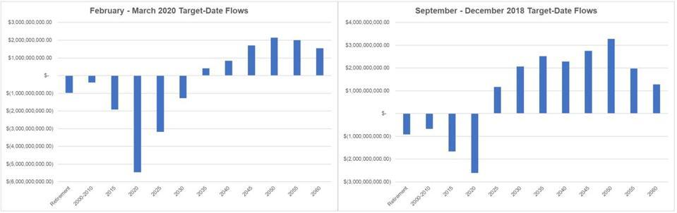 Change in target date fund asset flows during market stress.