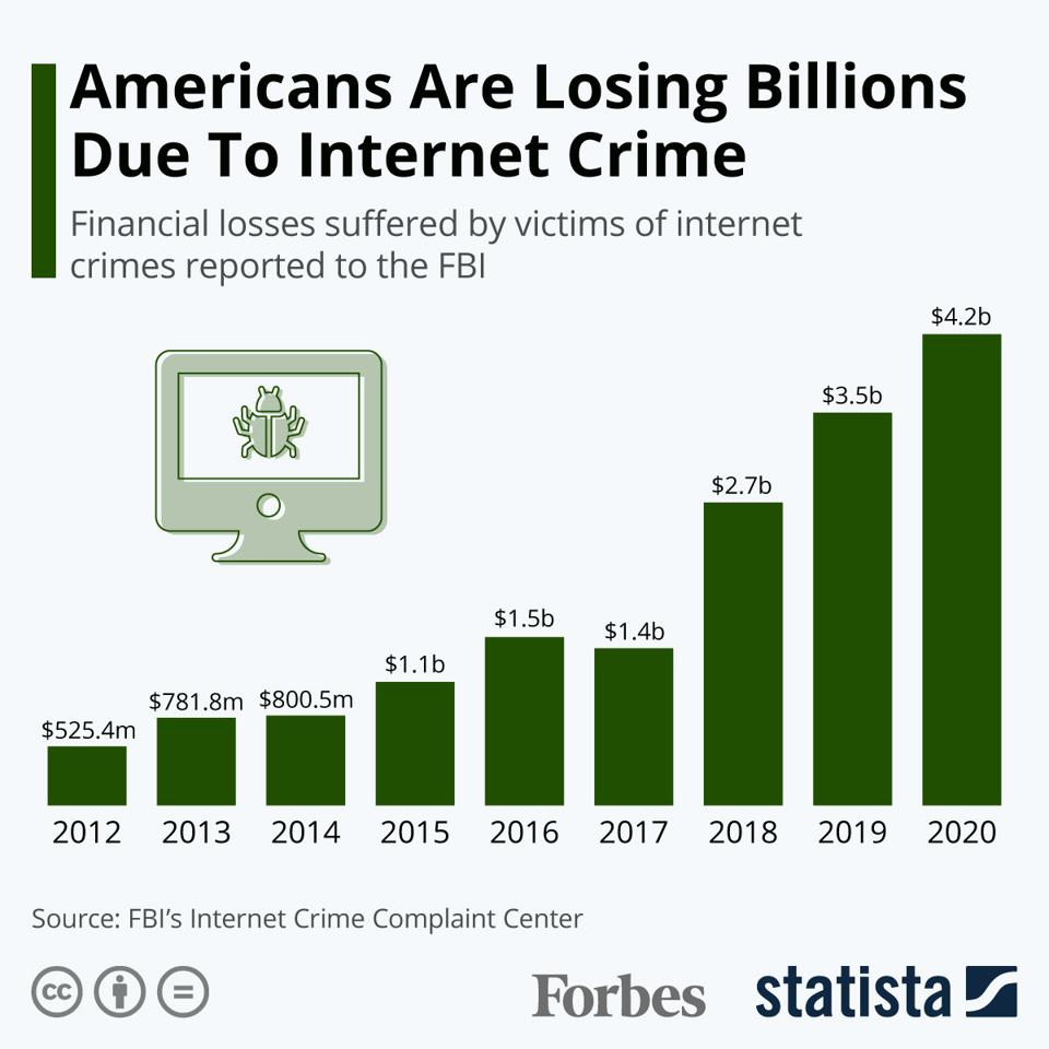 Anericans Are Losing Billions Due To Internet Crime