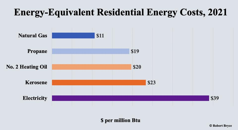 The electrify everything push will impose regressive energy taxes on low-income consumers.