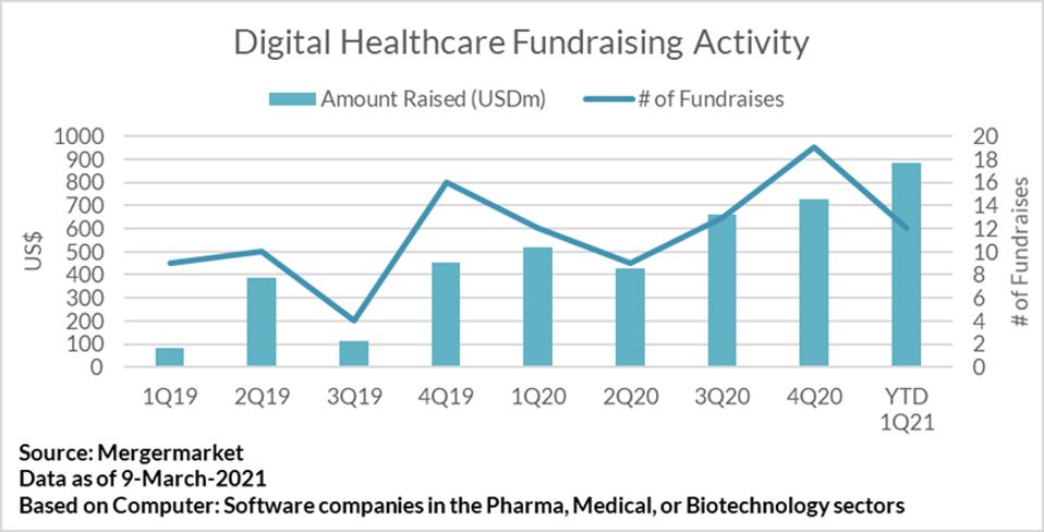 Digital Healthcare Fundraising Activity