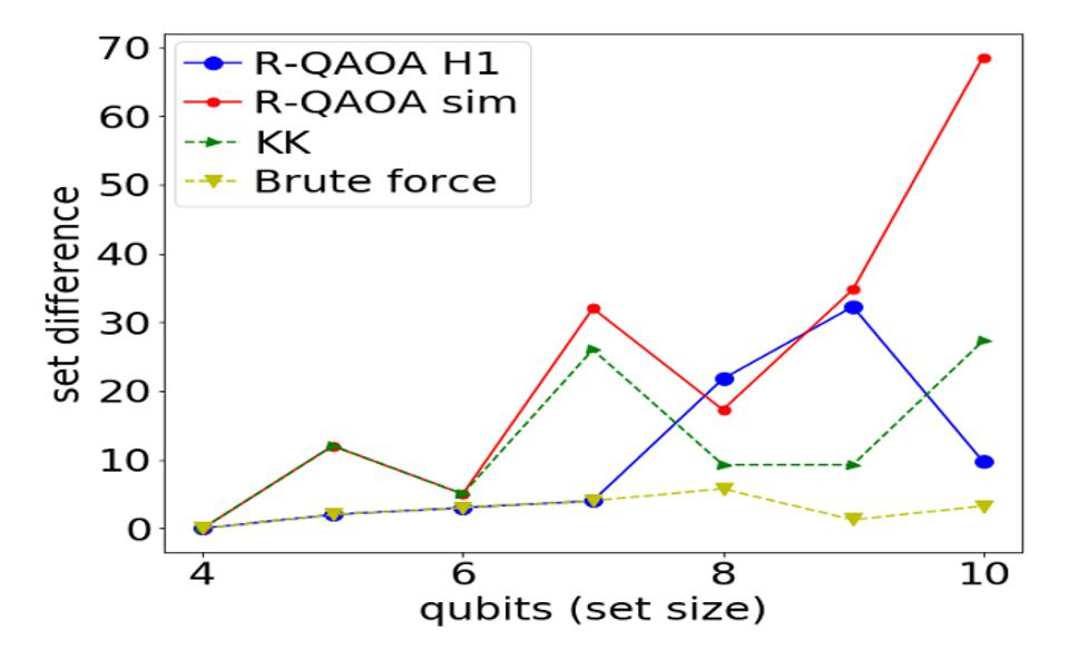 Experimental data taken on the performance of the R-QAOA vs. the classical KK heuristic, and the brute force answer. For both H1 (blue) and the simulator (red), 200 shots were taken.