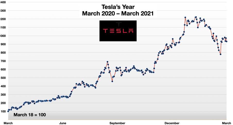 Tesla's Year