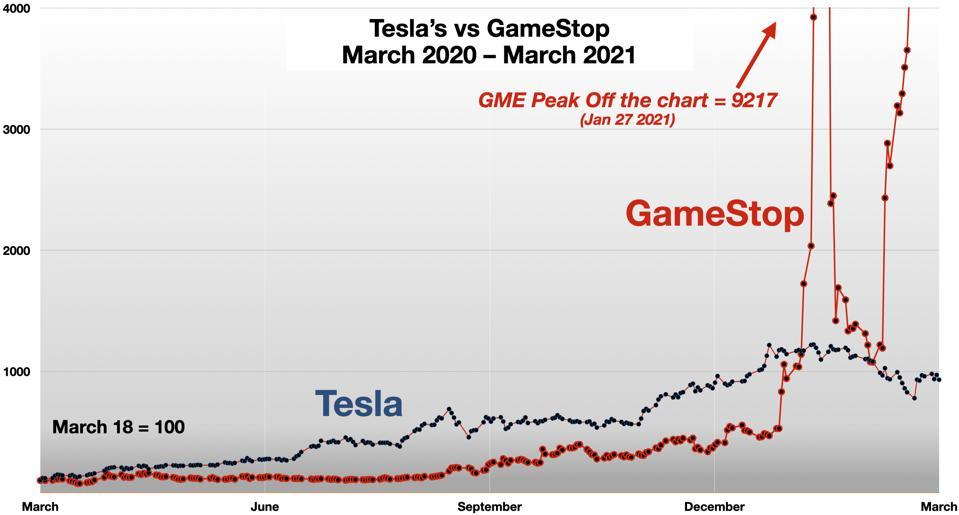 Tesla vs GameStop