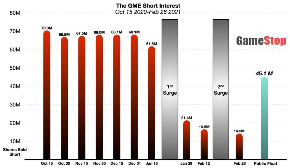 GME Short Interest Trends Oct 2020-Feb 2021