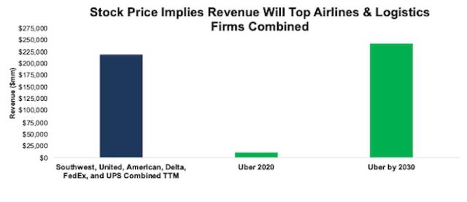 UBER DCF Implied Revenue Vs Peers