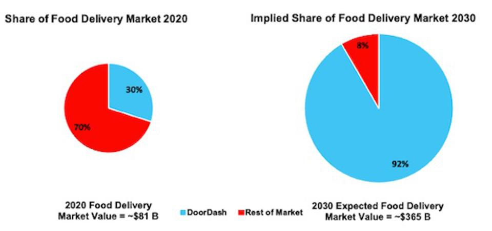 DASH Market Share Vs Implied Market Share