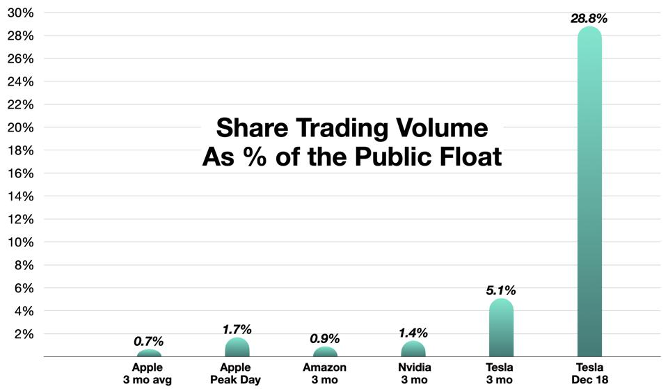 Trading as a Percentage of the Float for Several ″Hot″ Companies