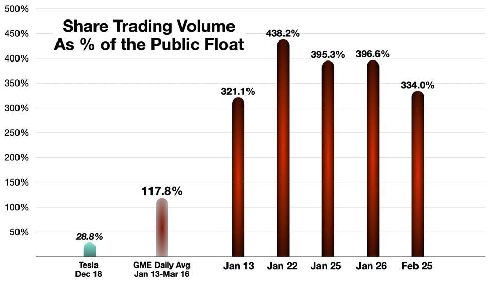 GME Trading Volume as Percentage of the Float