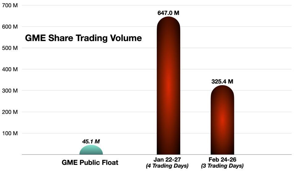 GME Surge Volumes