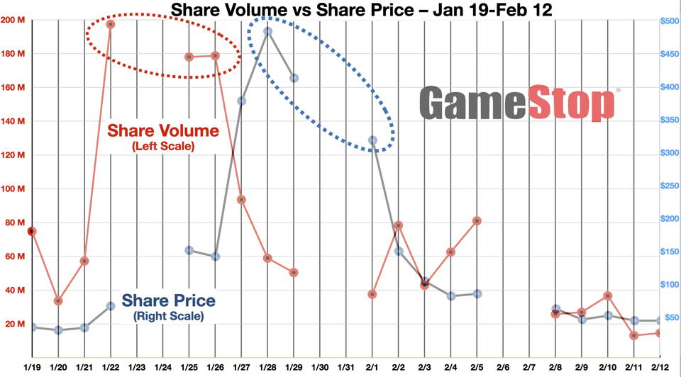 GME Share Price vs Share Volume - The First Surge